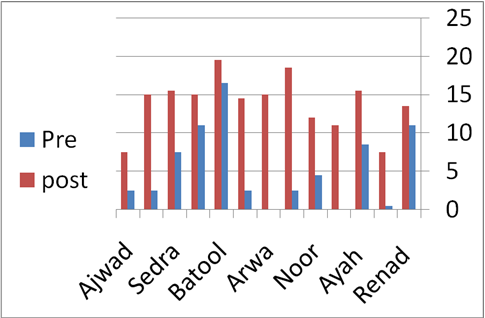 An illustration from one of the CBO English classes, showing improvement in test scores